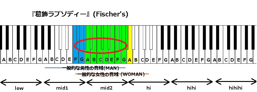 『葛飾ラプソディー』(Fischer's)