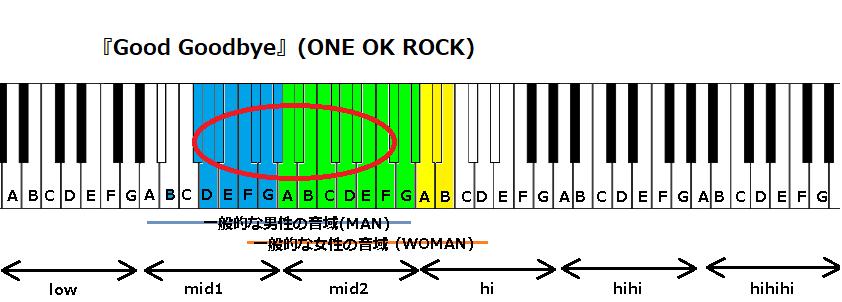 『Good Goodbye』(ONE OK ROCK)