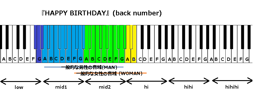 『HAPPY BIRTHDAY』(back number)