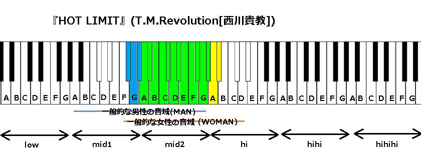 『HOT LIMIT』(T.M.Revolution[西川貴教])