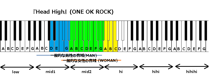 『Head High』(ONE OK ROCK)