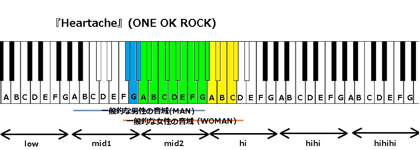 『Heartache』(ONE OK ROCK)