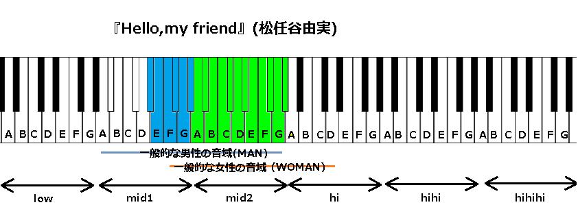 『Hello,my friend』(松任谷由実)