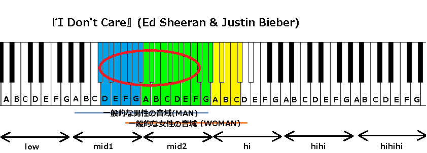 『I Don't Care』(Ed Sheeran & Justin Bieber)