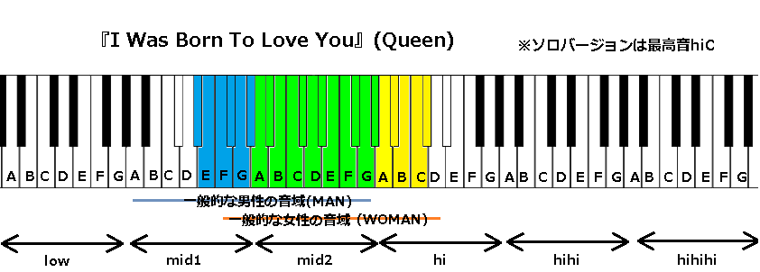 『I Was Born To Love You』(Queen)