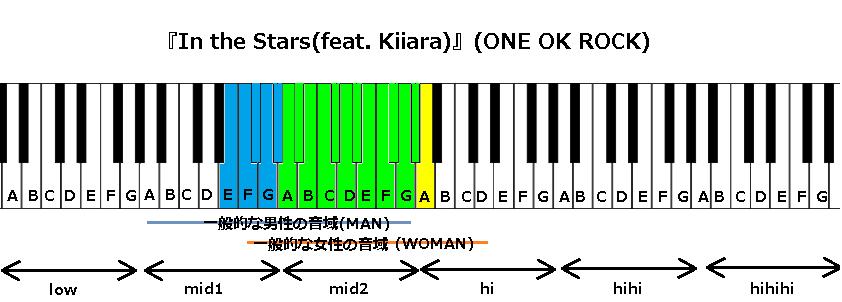 『In the Stars(feat. Kiiara)』(ONE OK ROCK)