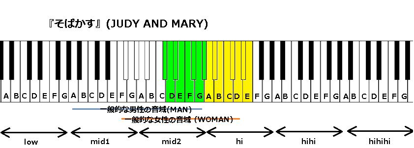 『そばかす』(JUDY AND MARY)