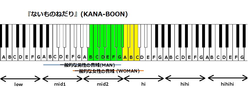 『ないものねだり』(KANA-BOON)