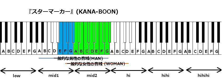 『スターマーカー』(KANA-BOON)