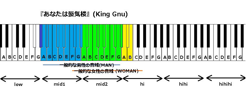 『あなたは蜃気楼』(King Gnu)