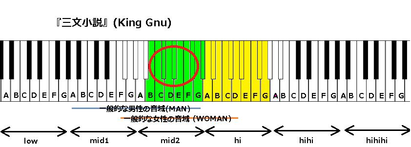 『三文小説』(King Gnu)