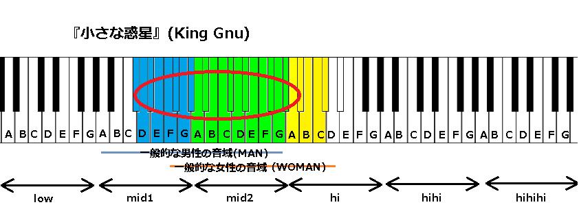 『小さな惑星』(King Gnu)