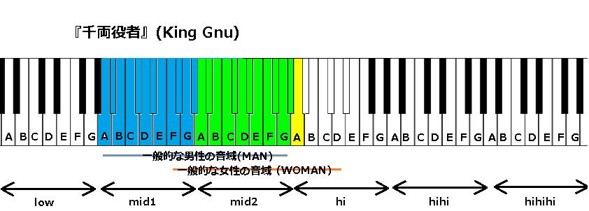 『千両役者』(King Gnu)