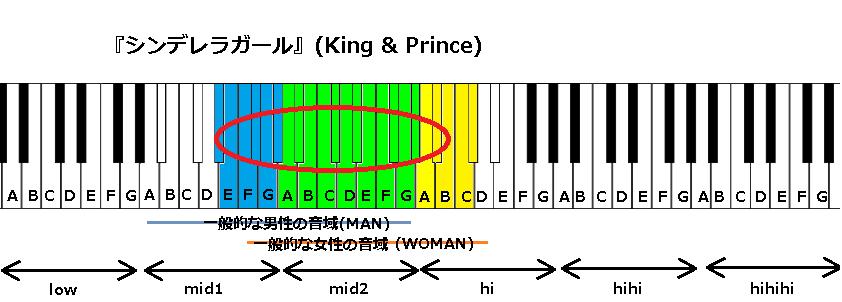 『シンデレラガール』(King & Prince)