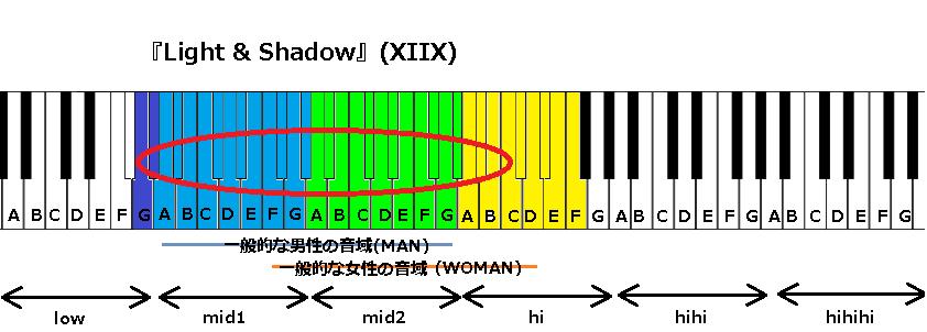 『Light & Shadow』(XIIX)