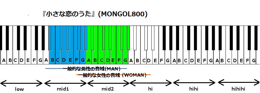 『小さな恋のうた』(MONGOL800)
