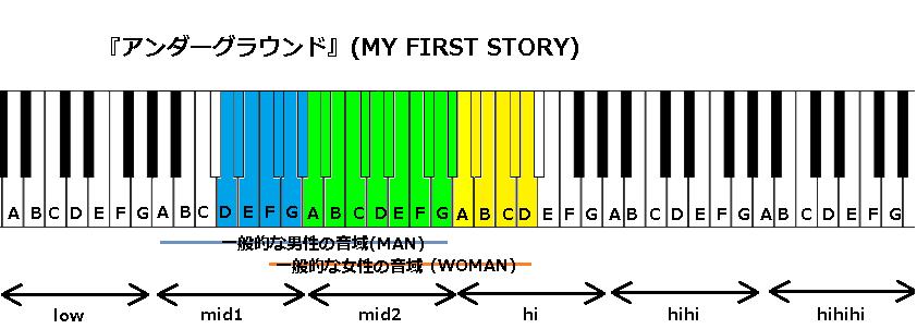 『アンダーグラウンド』(MY FIRST STORY)
