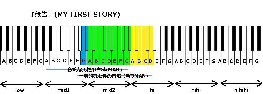『無告』(MY FIRST STORY)