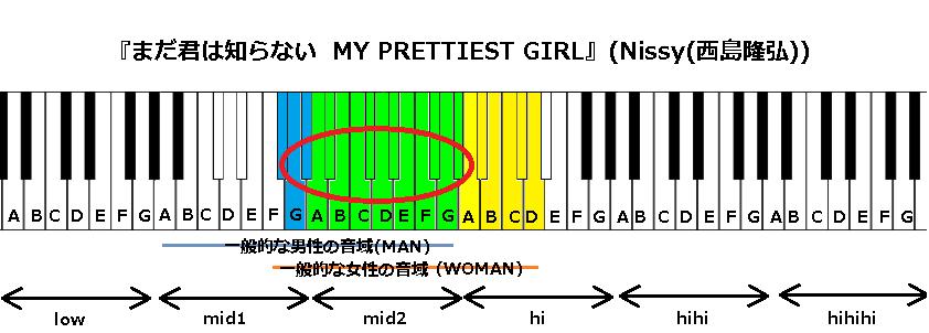 『まだ君は知らない  MY PRETTIEST GIRL』(Nissy(西島隆弘))