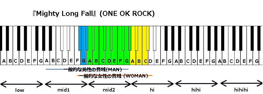 『Mighty Long Fall』(ONE OK ROCK)
