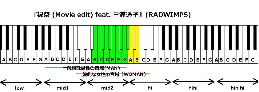 『祝祭 (Movie edit) feat. 三浦透子』(RADWIMPS)