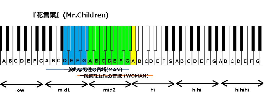『花言葉』(Mr.Children)