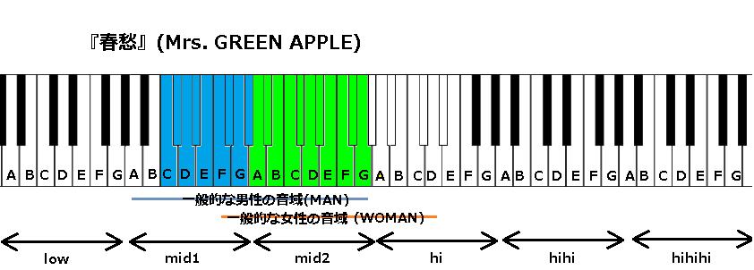 『春愁』(Mrs. GREEN APPLE)