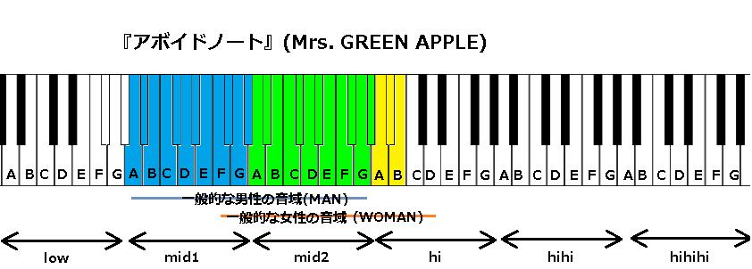 『アボイドノート』(Mrs. GREEN APPLE)