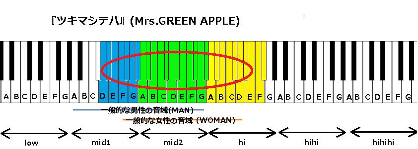 『ツキマシテハ』(Mrs.GREEN APPLE)
