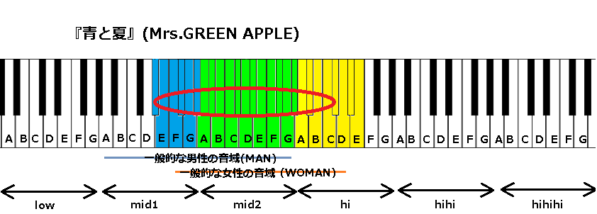 『青と夏』(Mrs.GREEN APPLE)
