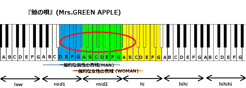 『鯨の唄』(Mrs.GREEN APPLE)