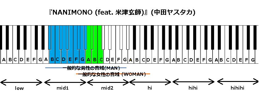 『NANIMONO (feat. 米津玄師)』(中田ヤスタカ)