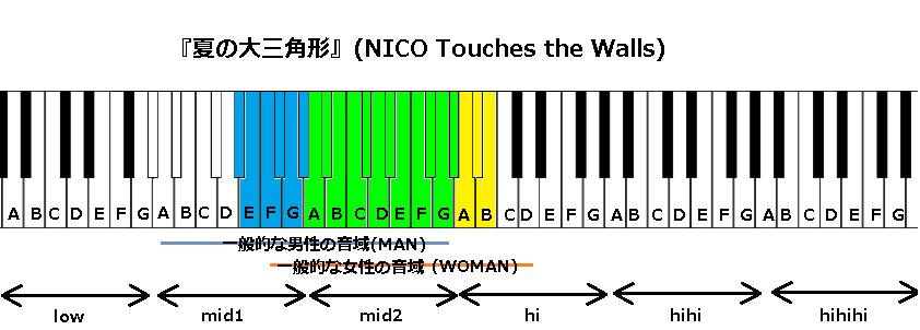 『夏の大三角形』(NICO Touches the Walls)