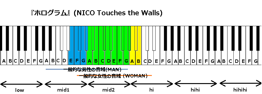 『ホログラム』(NICO Touches the Walls)