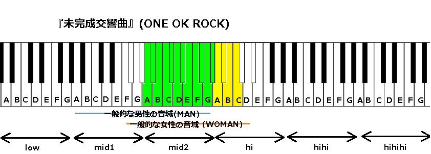 『未完成交響曲』(ONE OK ROCK)