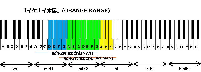 『イケナイ太陽』(ORANGE RANGE)