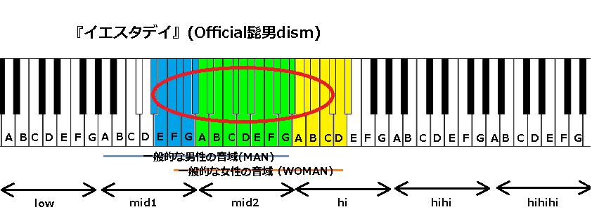 『イエスタデイ』(Official髭男dism)改正