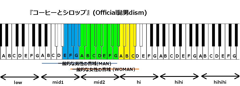 『コーヒーとシロップ』(Official髭男dism)