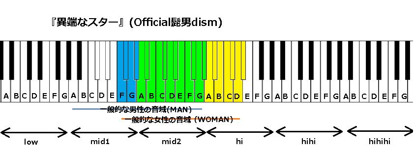 『異端なスター』(Official髭男dism)