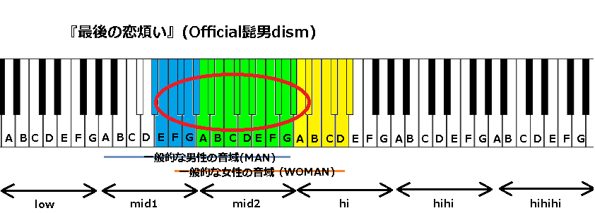 『最後の恋煩い』(Official髭男dism)