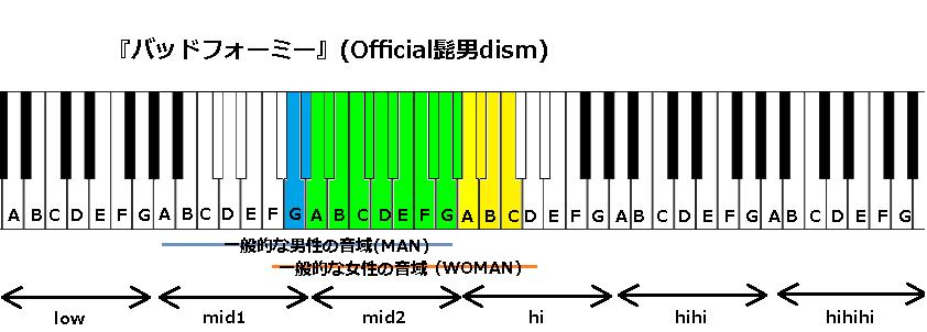 『バッドフォーミー』(Official髭男dism)