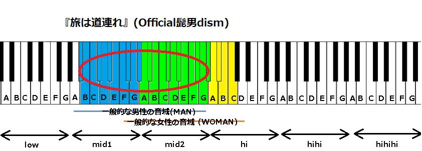 『旅は道連れ』(Official髭男dism)