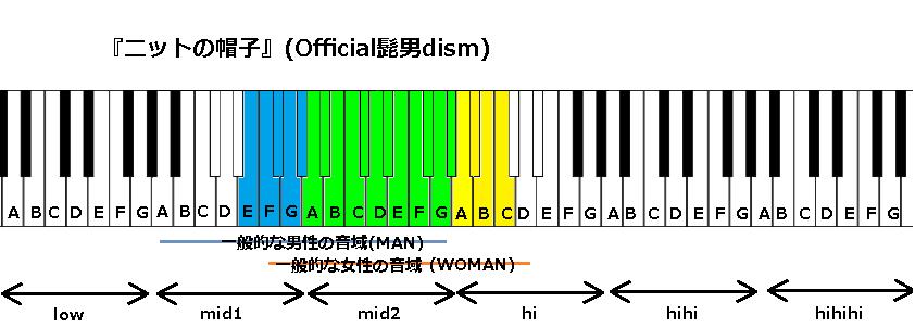 『ニットの帽子』(Official髭男dism)