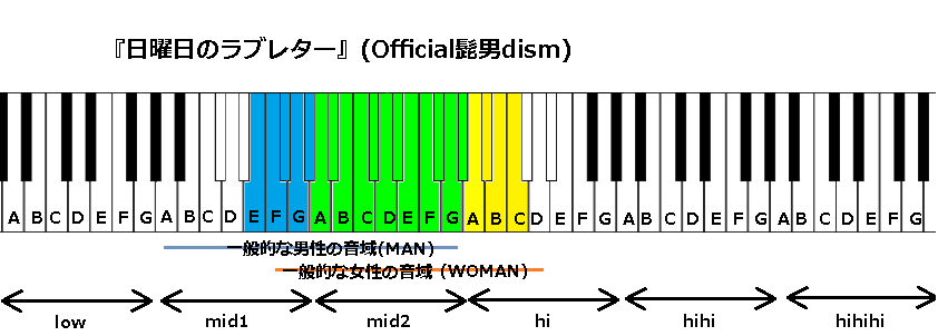 『日曜日のラブレター』(Official髭男dism)