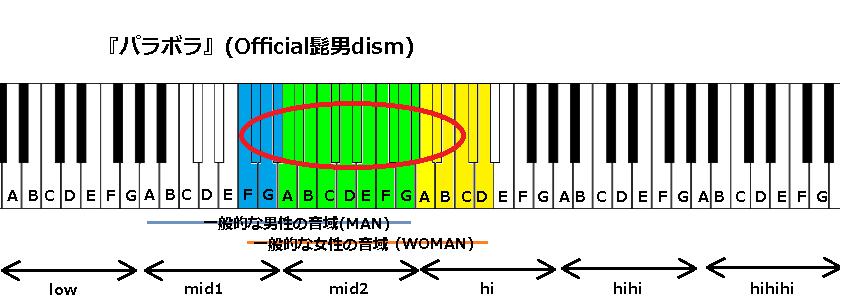 『パラボラ』(Official髭男dism)