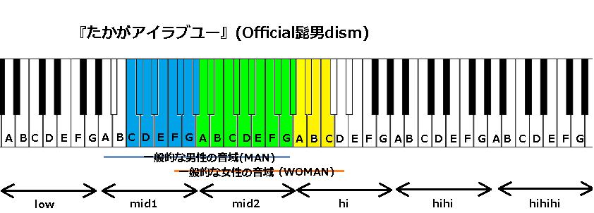 『たかがアイラブユー』(Official髭男dism)