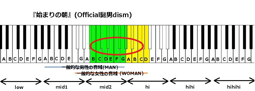 『始まりの朝』(Official髭男dism)