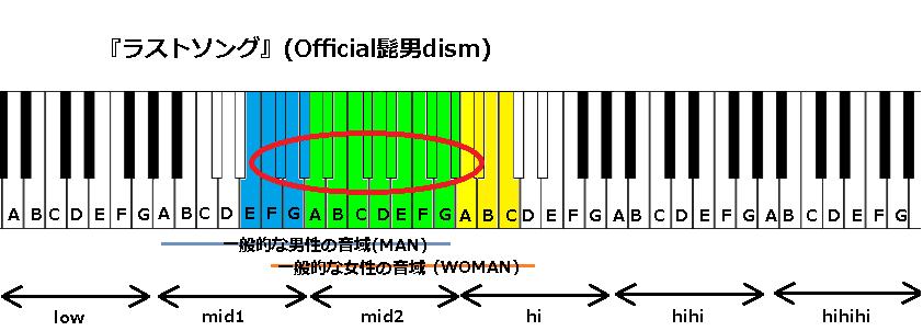 『ラストソング』(Official髭男dism)