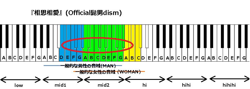 『相思相愛』(Official髭男dism)