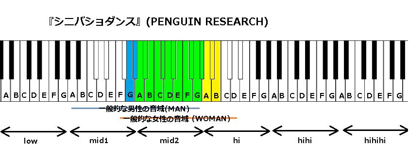 『シニバショダンス』(PENGUIN RESEARCH)